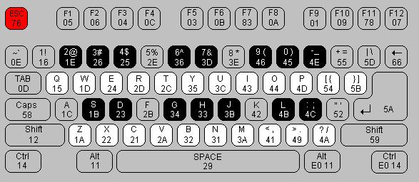 Итого: 3 октавы + клавиша «ДО»